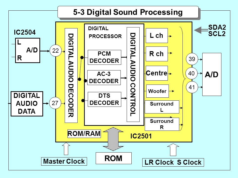 5-3 Digital Sound Processing