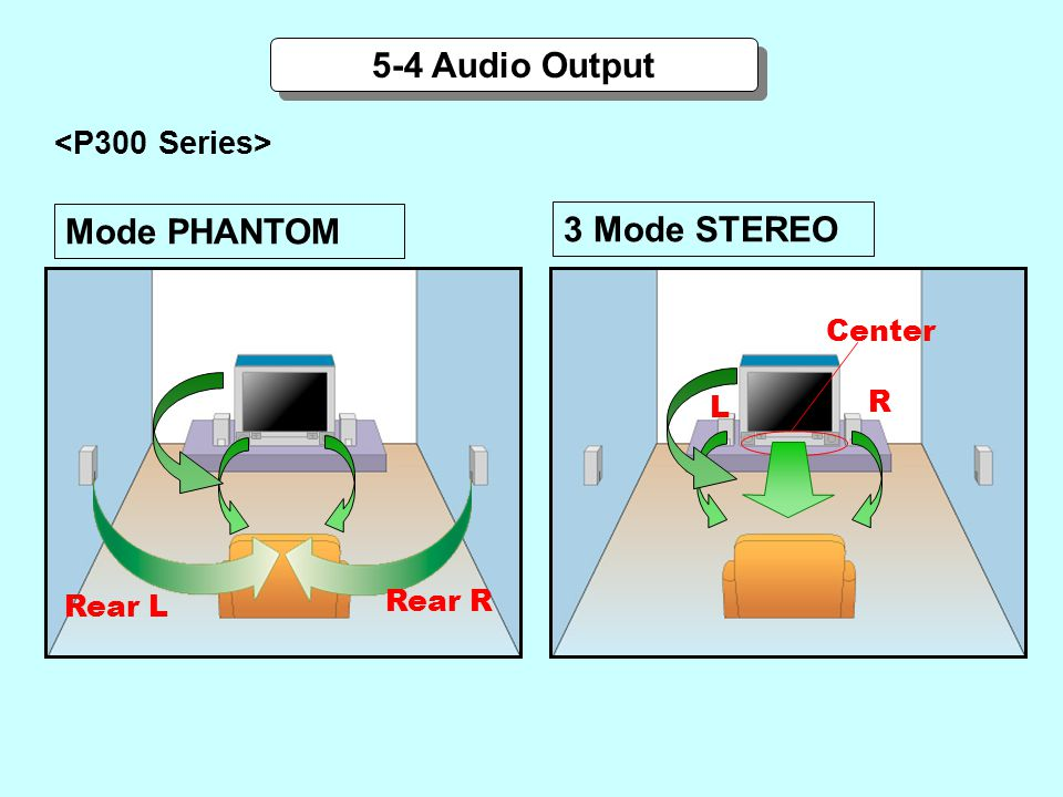 5-4 Audio Output Mode PHANTOM 3 Mode STEREO <P300 Series> Center