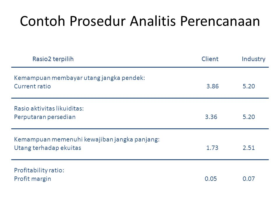 Audit Planning And Analytical Procedures Ppt Download