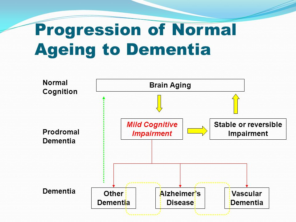 Progression of Normal Ageing to Dementia