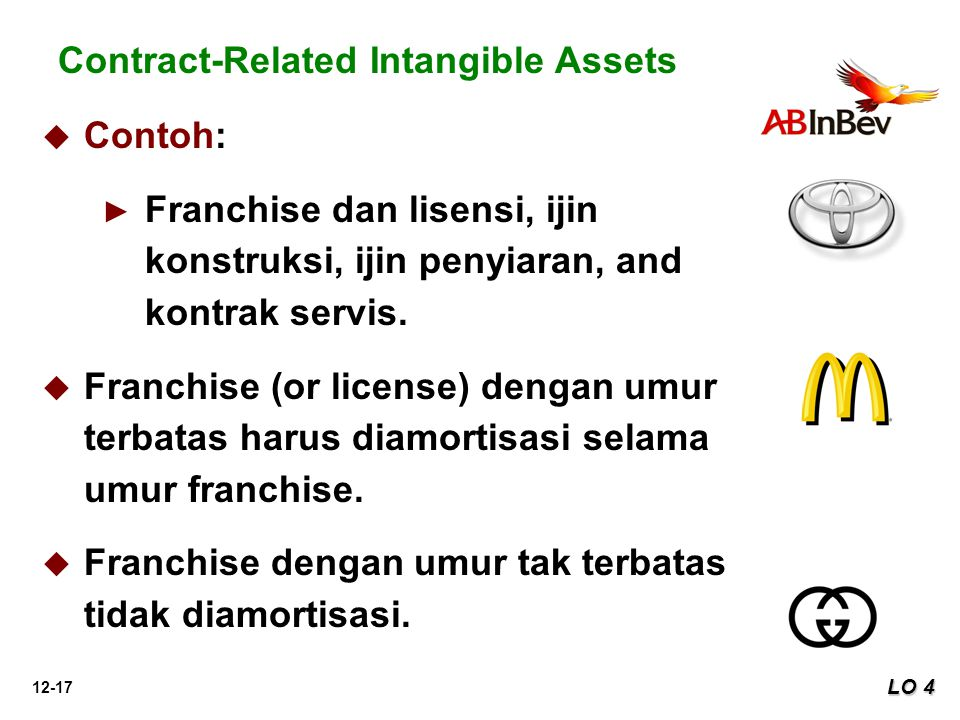 Contract-Related Intangible Assets
