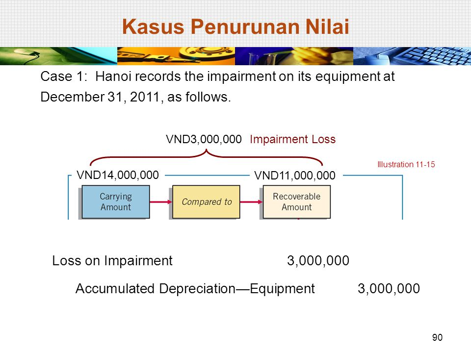 Kasus Penurunan Nilai Case 1: Hanoi records the impairment on its equipment at December 31, 2011, as follows.