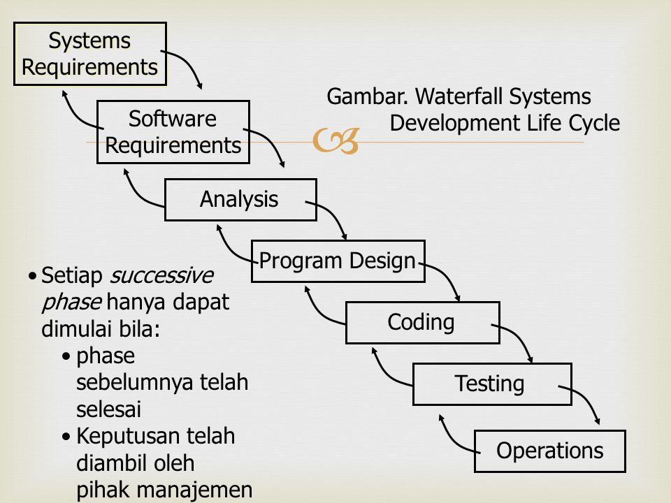 Systems Requirements. Gambar. Waterfall Systems Development Life Cycle. Software. Requirements. Analysis.