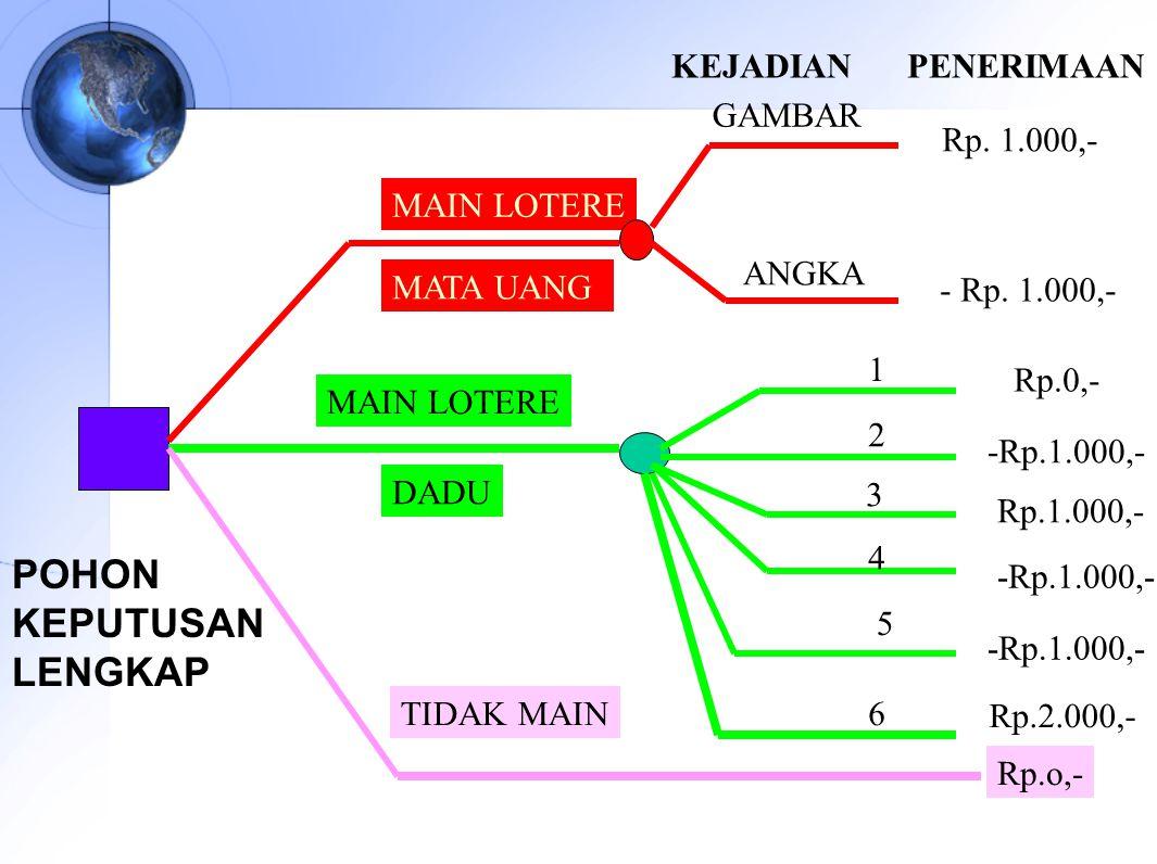 Diagram keputusan decision tree susi sulandari ppt download pohon keputusan lengkap ccuart Images