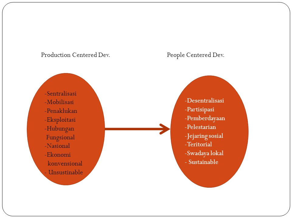 Production Centered Dev. People Centered Dev.