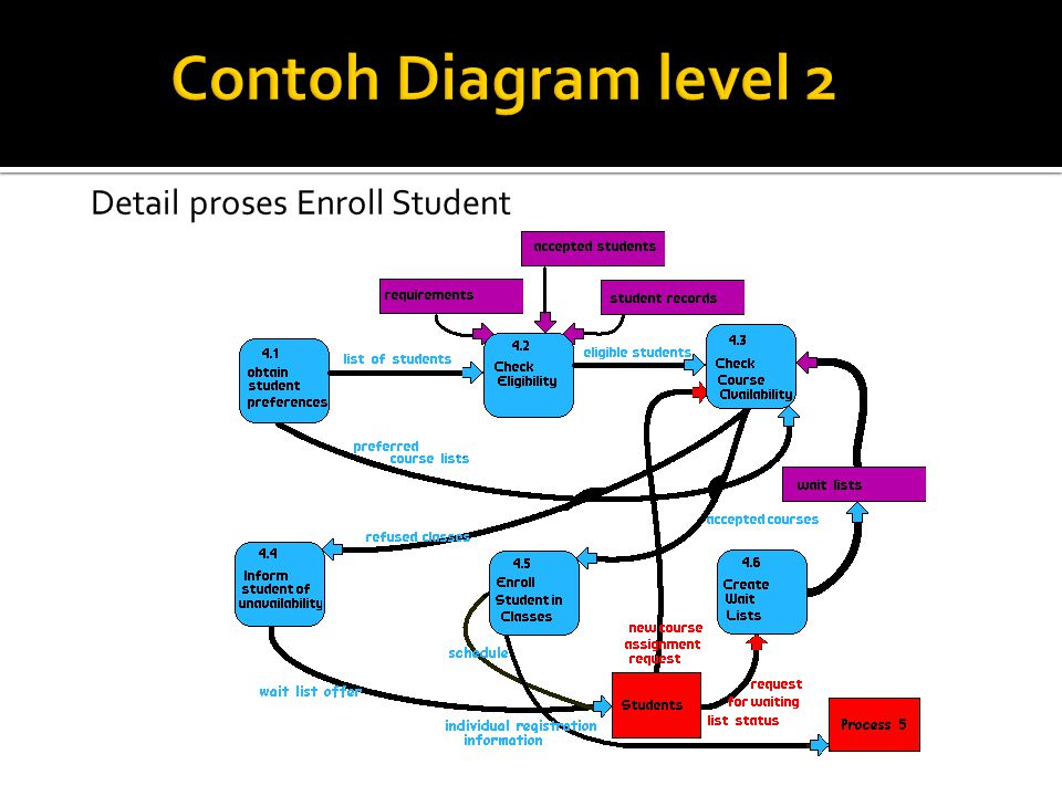 Contoh Diagram level 2 Detail proses Enroll Student