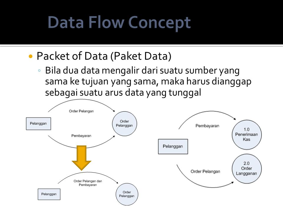 Data Flow Concept Packet of Data (Paket Data)