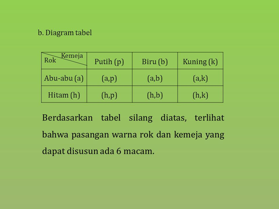 Pengisian tempat filling slot ppt download diagram tabel rok kemeja putih p biru b ccuart Image collections