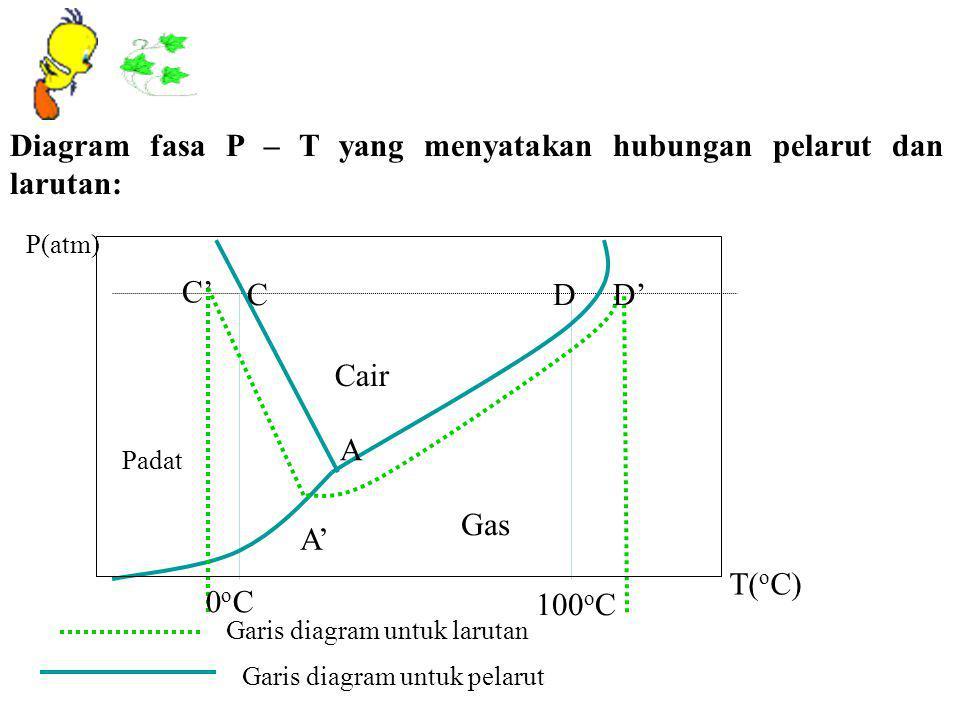 Sifat koligatif larutan ppt download 12 diagram fasa ccuart Images