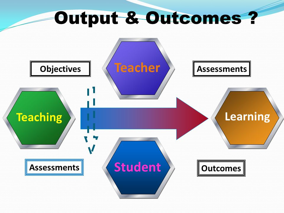 Output & Outcomes Teacher Student Teaching Learning Objectives