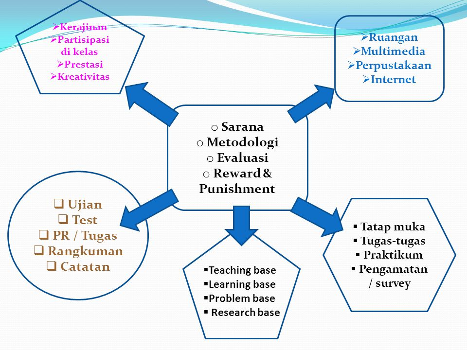 Sarana Metodologi Evaluasi Reward & Punishment Ujian Test PR / Tugas