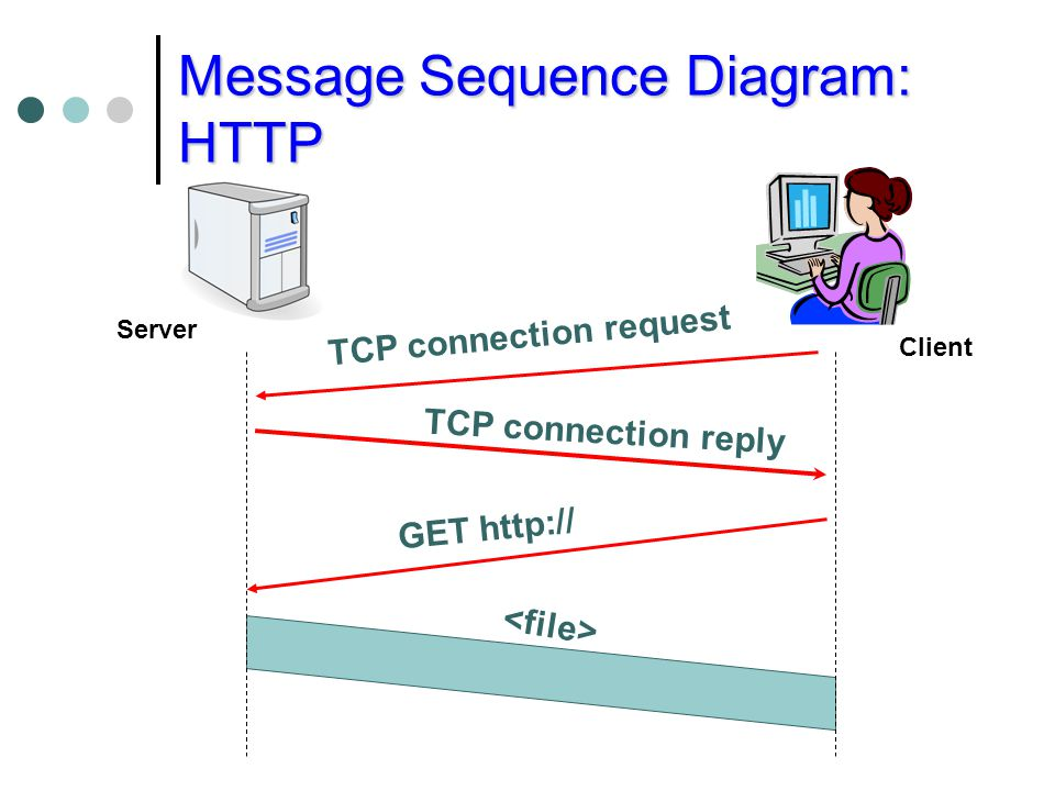 Message Sequence Diagram: HTTP