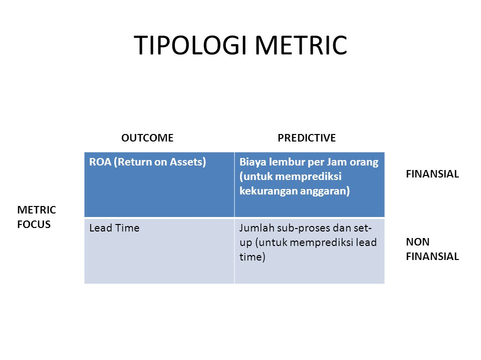 TIPOLOGI METRIC OUTCOME PREDICTIVE ROA (Return on Assets)