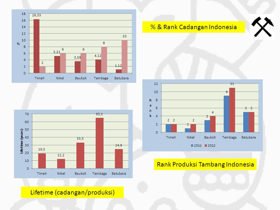% & Rank Cadangan Indonesia