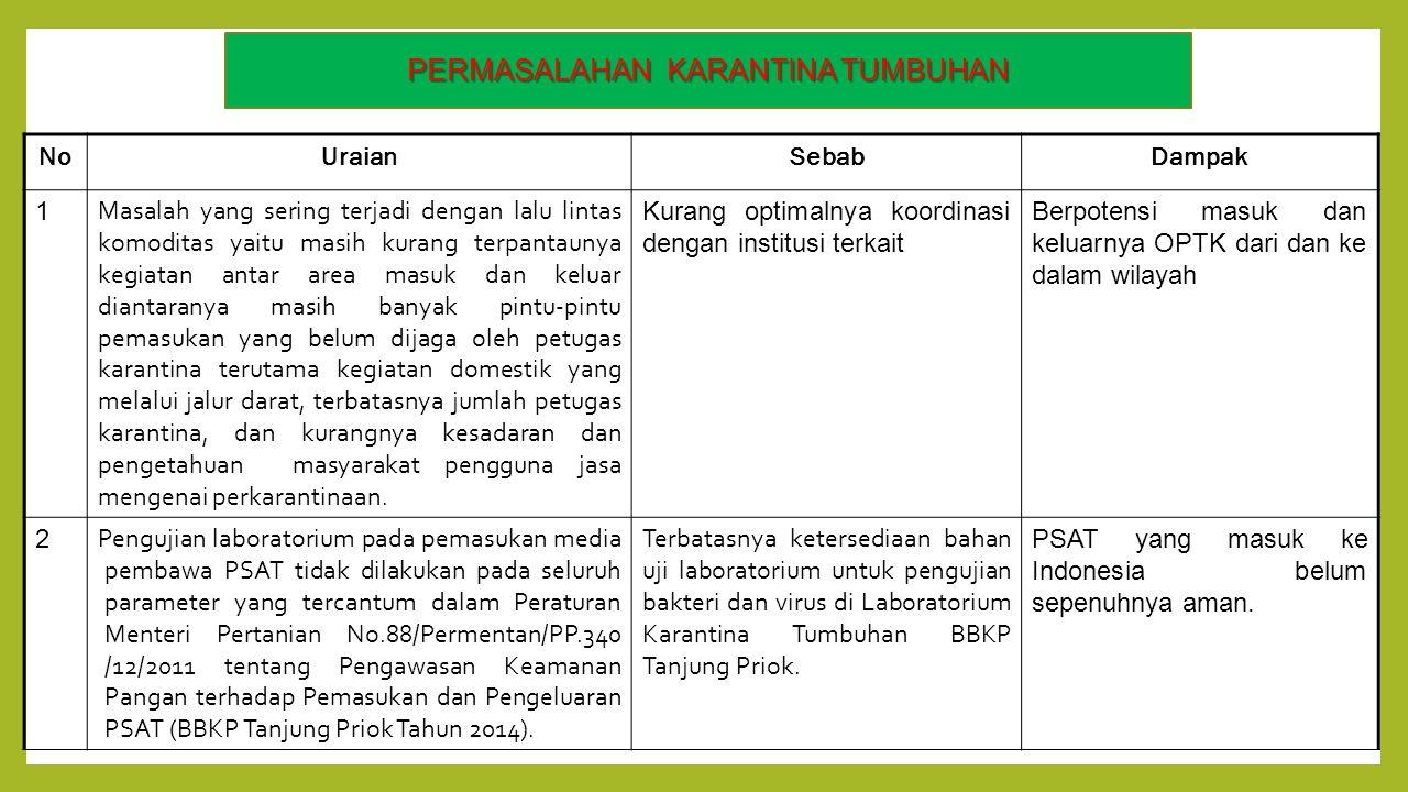 Evaluasi Kinerja Badan Karantina Pertanian Tahun Ppt Download Surat Balai Untuk Tanaman Dan Hewan Permasalahan Pada Direktorat Keswan Tumbuhan