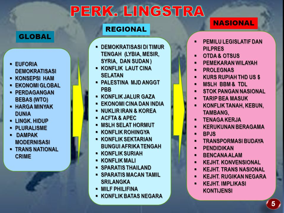 PERK. LINGSTRA NASIONAL REGIONAL GLOBAL 5