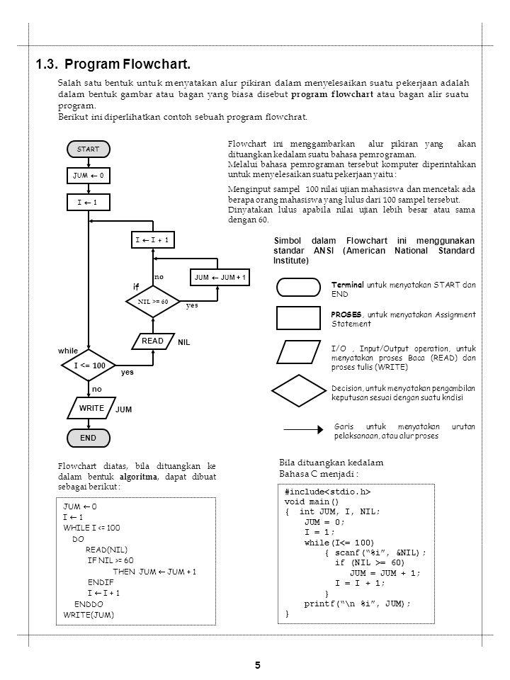 1 Algoritma Bahasa Pemrograman Dan Bab 1 1 Pengertian Algoritma