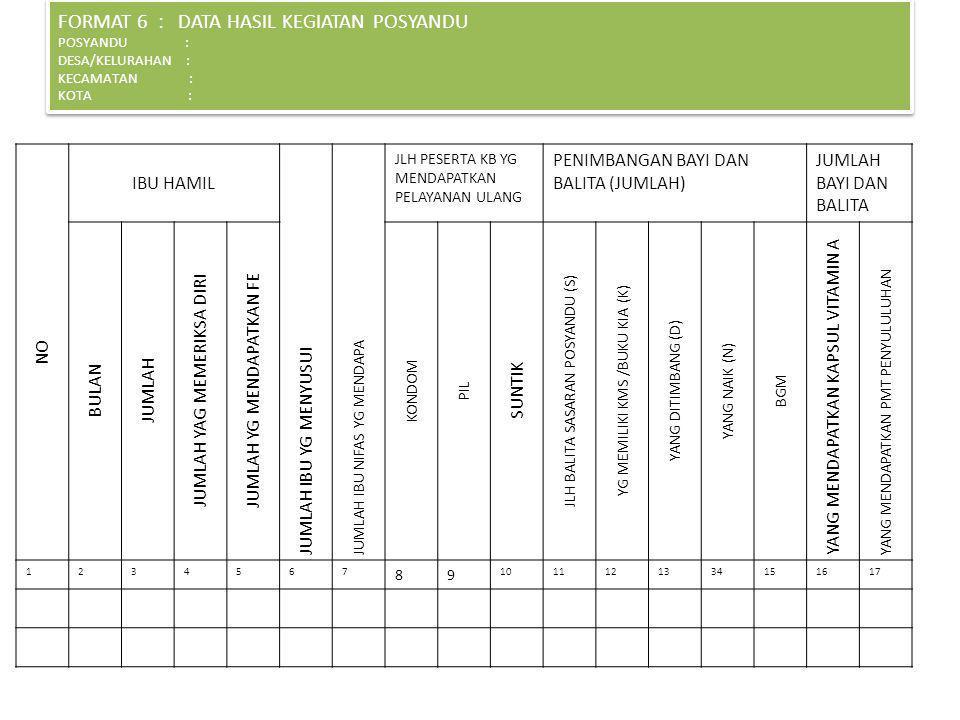 Menuju Posyandu Mandiri Melalui Peningkatan Sistem Informasi Posyandu Ppt Download