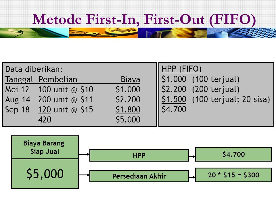 Metode First-In, First-Out (FIFO)