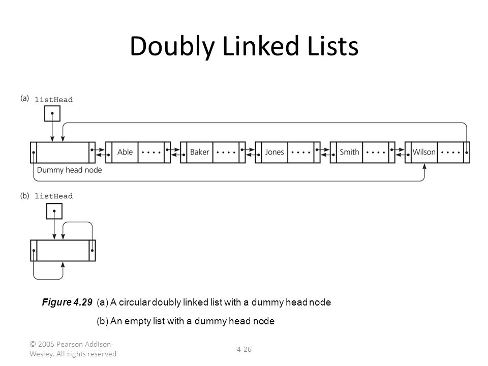Doubly Linked Lists Figure 4.29 (a) A circular doubly linked list with a dummy head node. (b) An empty list with a dummy head node.