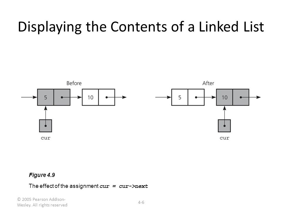Displaying the Contents of a Linked List