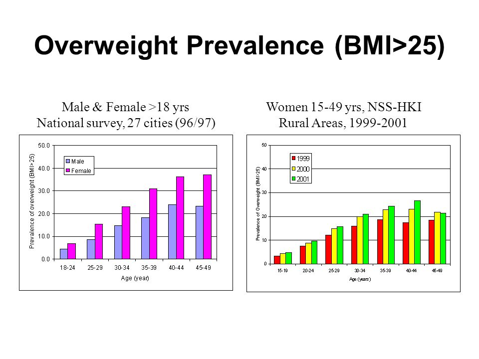 Overweight Prevalence (BMI>25)