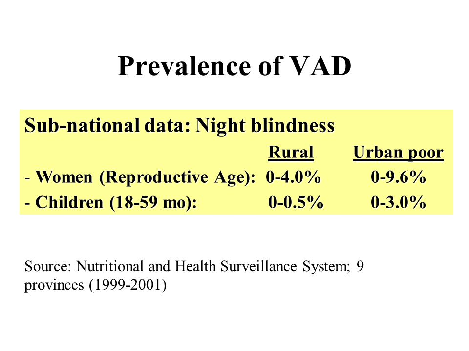 Prevalence of VAD Sub-national data: Night blindness Rural Urban poor