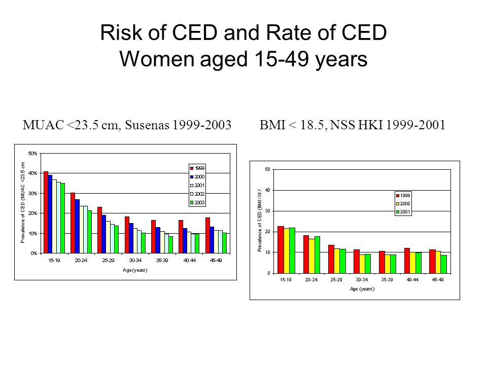 Risk of CED and Rate of CED Women aged 15-49 years