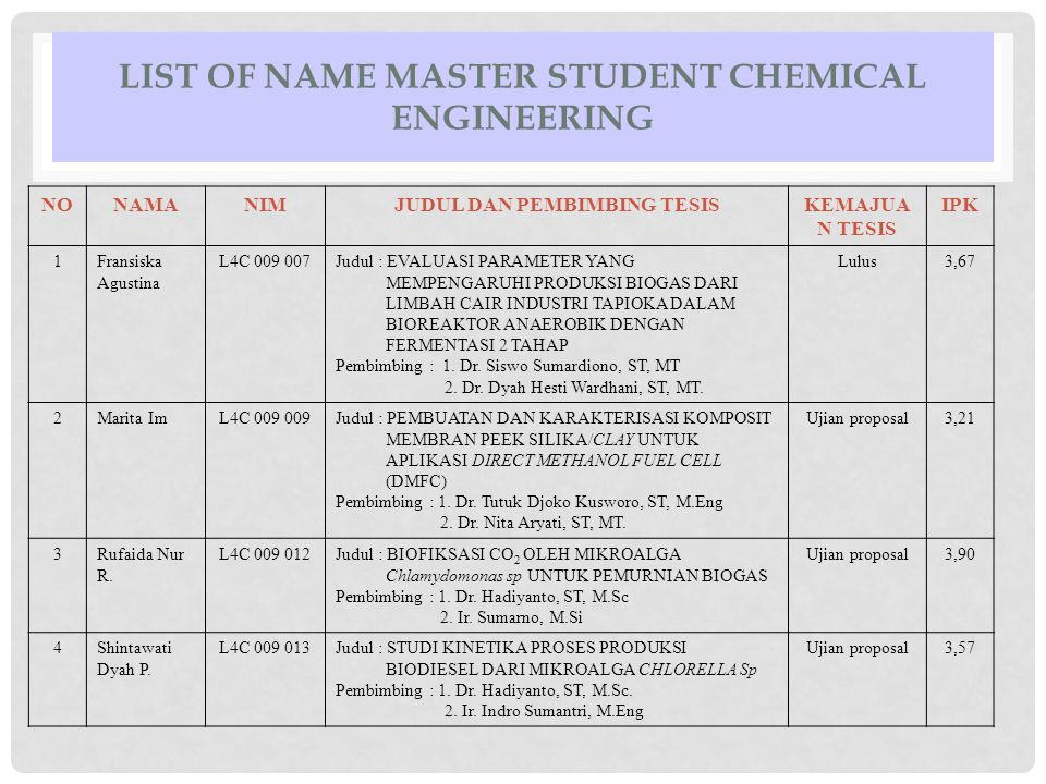 List of name master student chemical engineering