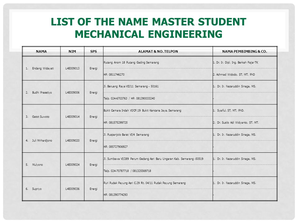 LIST of the name master student mechanical engineering