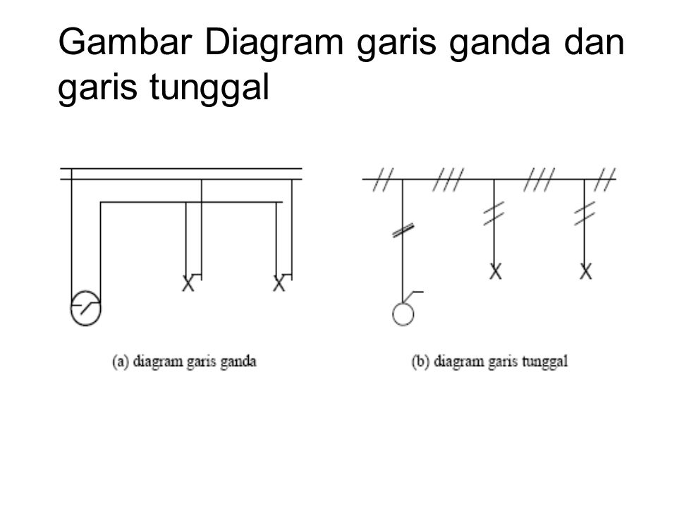 Diagram garis ganda dan tunggal complete wiring diagrams gambar instalasi listrik dalam gedung ppt download rh slideplayer info bentuk diagram batang piktogram diagram ccuart Images