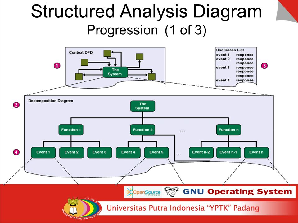 Structured Analysis Diagram Progression (1 of 3)