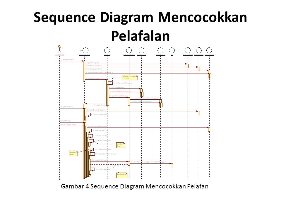 Sequence Diagram Mencocokkan Pelafalan