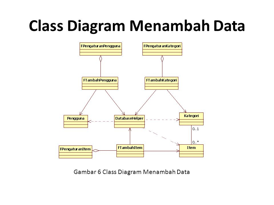 Class Diagram Menambah Data