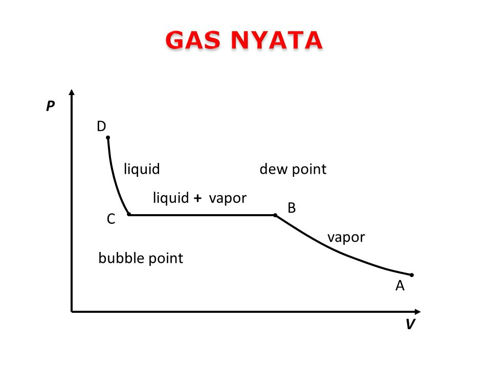 GAS NYATA A B C D V P liquid + vapor vapor liquid dew point