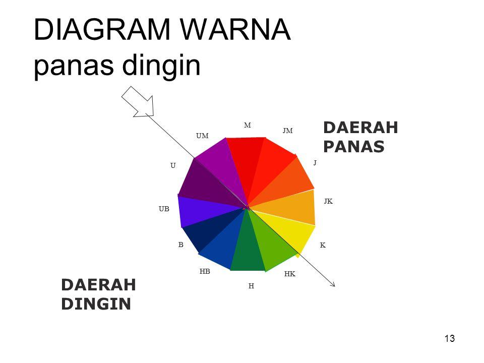 Warna cahaya warna pigmen ppt download diagram warna panas dingin ccuart Images