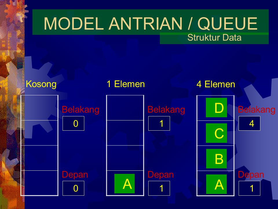 MODEL ANTRIAN / QUEUE D C B A A Struktur Data Kosong 1 Elemen 4 Elemen