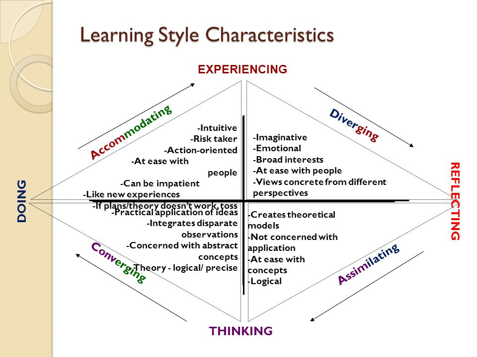 Learning Style Characteristics