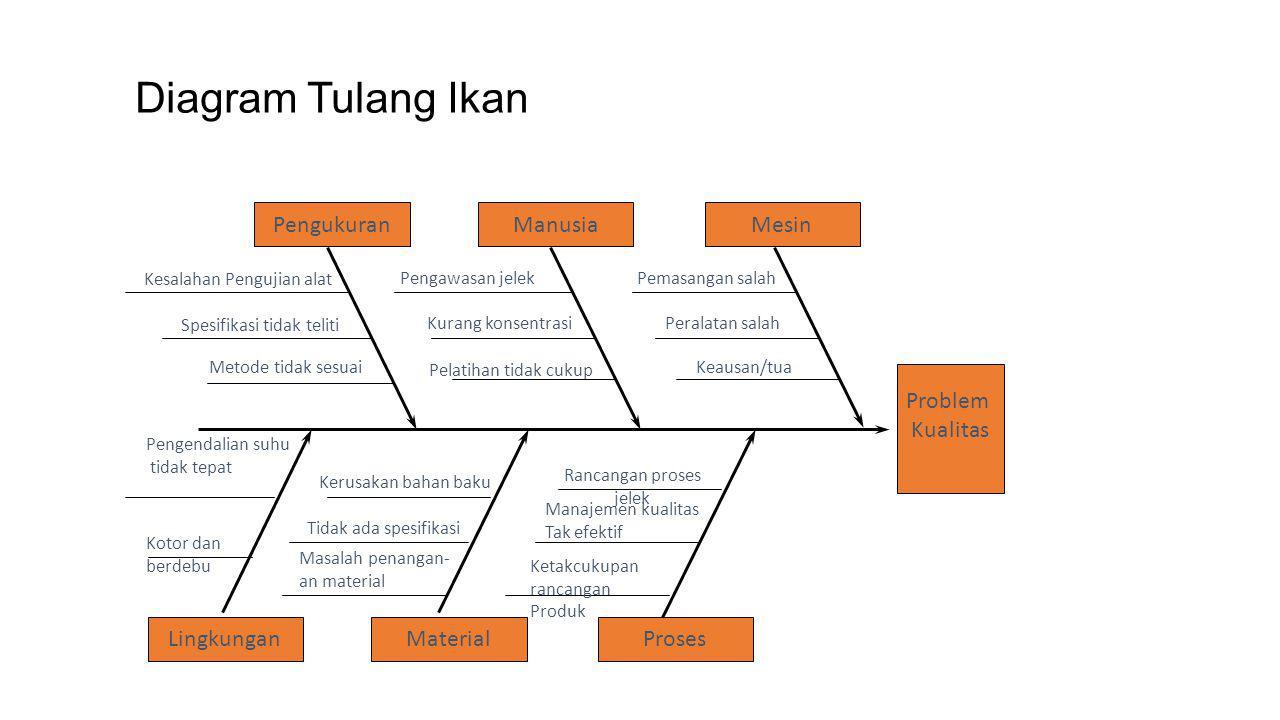 Manajemen proses penyelesaian masalah ppt download 16 diagram tulang ikan ccuart Choice Image