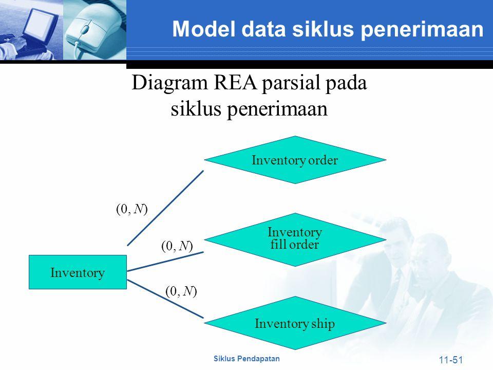 Siklus pendapatan penjualan dan penerimaan kas ppt download 51 diagram rea parsial pada ccuart Gallery