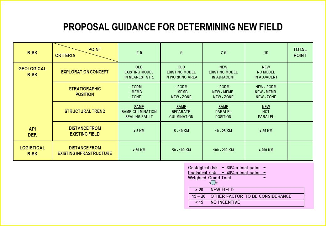 PROPOSAL GUIDANCE FOR DETERMINING NEW FIELD