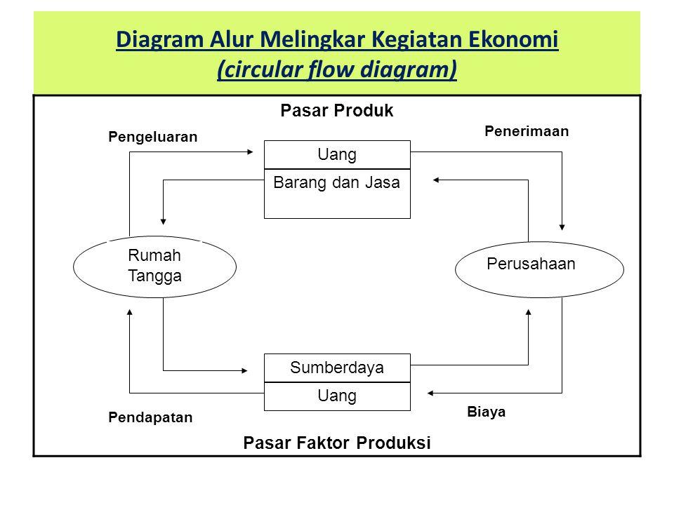 Introduction economics theory ppt download 10 diagram alur melingkar kegiatan ekonomi circular flow ccuart Image collections