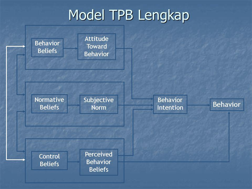 Model TPB Lengkap Behavior Behavior Beliefs Attitude Toward Behavior
