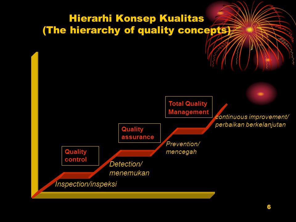 Hierarhi Konsep Kualitas (The hierarchy of quality concepts)