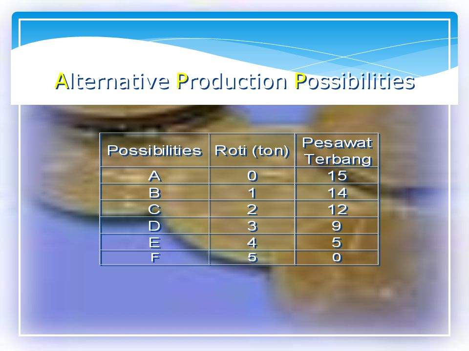 Alternative Production Possibilities