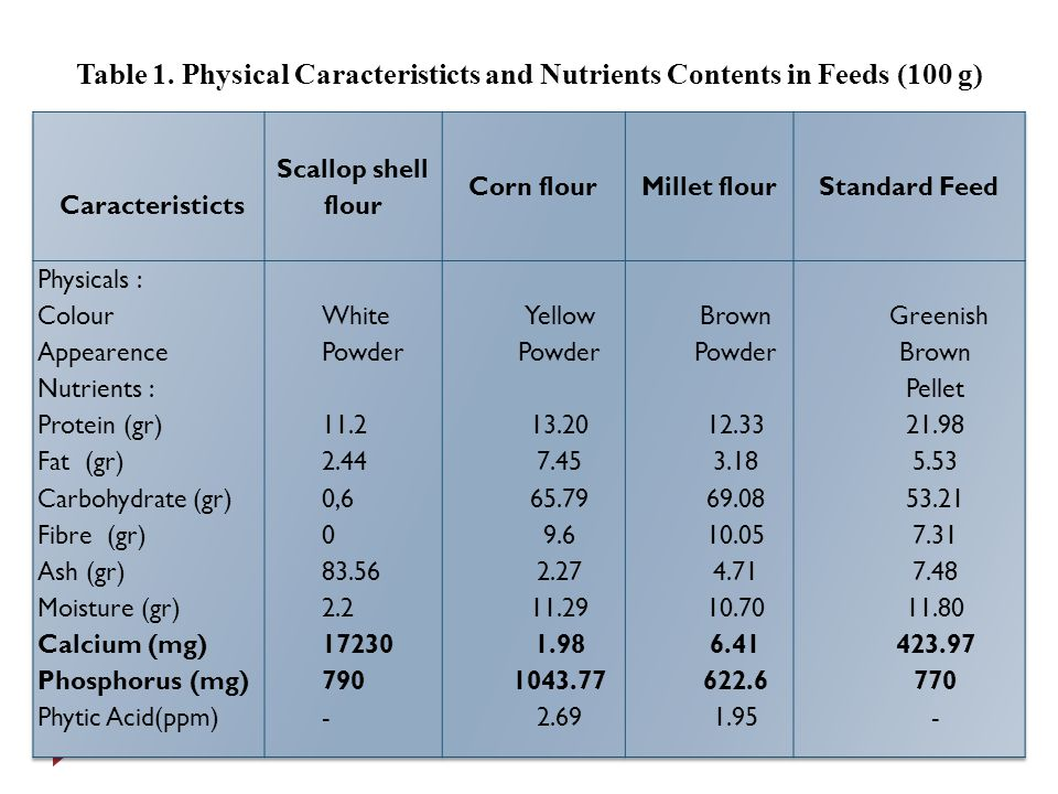 Table 1. Physical Caracteristicts and Nutrients Contents in Feeds (100 g)