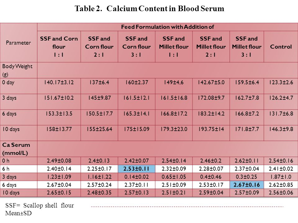 Table 2. Calcium Content in Blood Serum