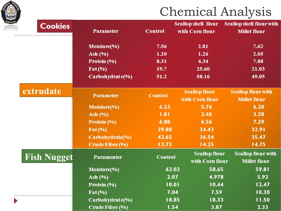 Chemical Analysis extrudate Fish Nugget Cookies Parameter Control