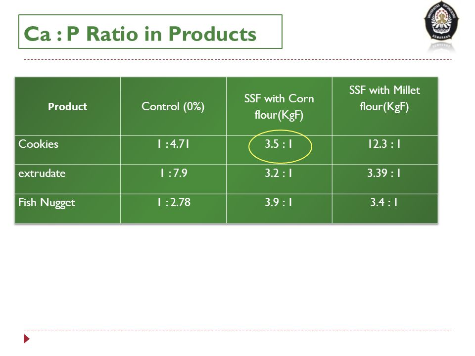 Ca : P Ratio in Products Product Control (0%) SSF with Corn flour(KgF)