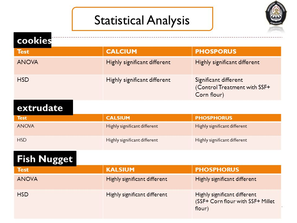 Statistical Analysis cookies extrudate Fish Nugget Test CALCIUM